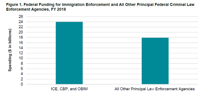 Nativism and the Immigration Industrial-Complex   New Labor Forum